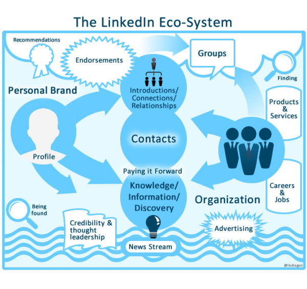 """LinkedIn Has Gone """"Beast Mode"""" Growing Its User Base To Extreme Levels"""