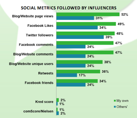 Blogs Outperform Social Sites For Customer Impact: Latest Research