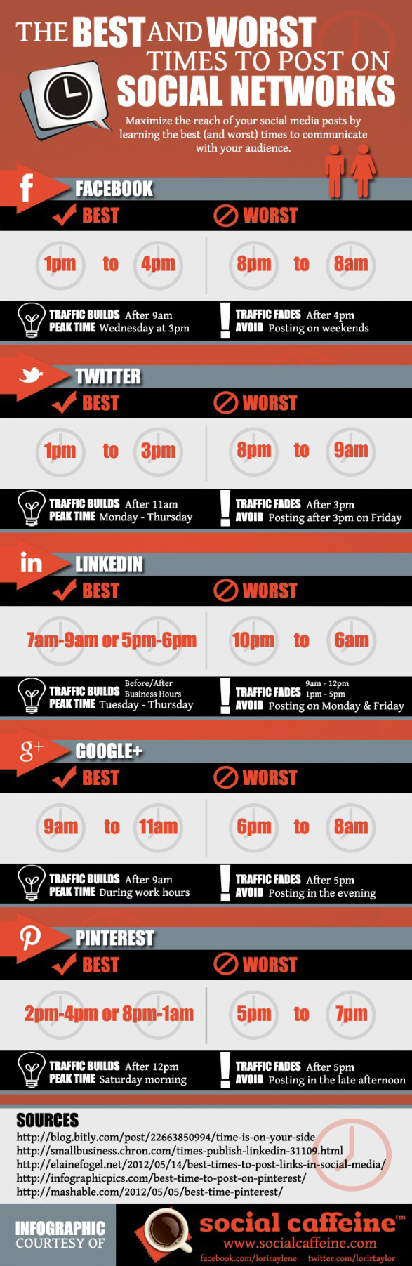 When To Post On Social Media [Infographic]