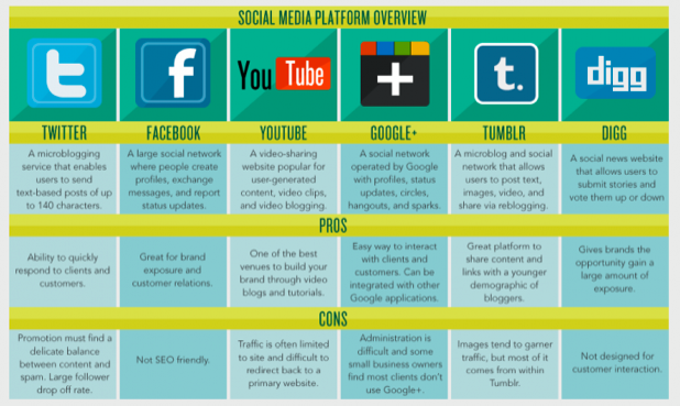 Pros And Cons Of Social Media [infographic]