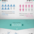 blogging-inpacts-business
