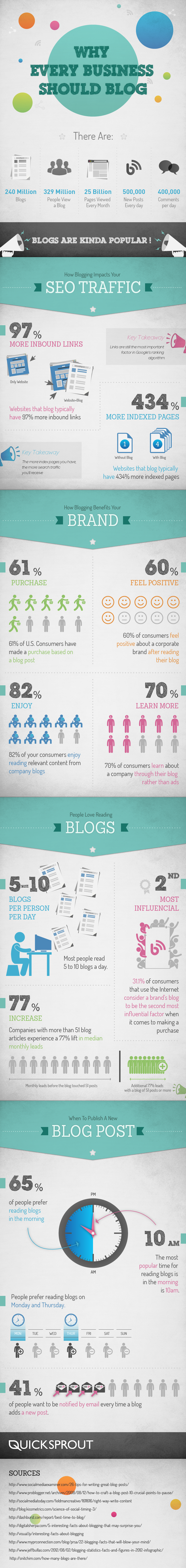 How Blogging Impacts Business [infographic]